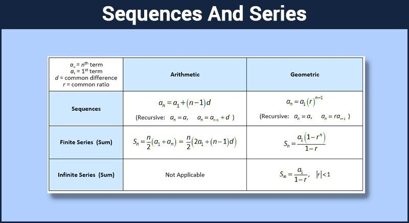 Sequences And Series Defintion Amp Progression Byju S