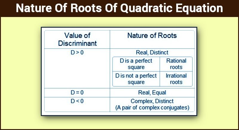 Nature Of Roots Of Quadratic Equation Real And Complex Roots Byjus