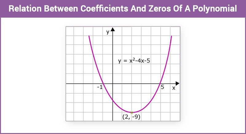 Polynomial - Relation-Between Coefficients And Zeros Of A Polynomial