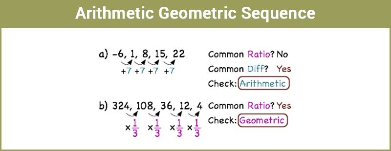 arithmeticgeometric sequence along with exmaples with
