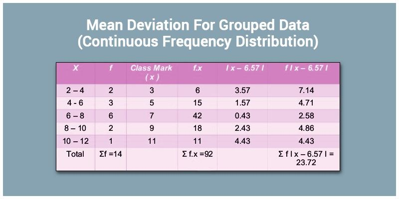 Mean Deviation For Grouped Data Continuous Frequency Distribution