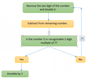 Divisibility rules for 234567891011 along with examples divisibility rule for 7 freerunsca Image collections