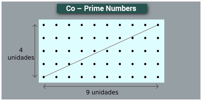 Co - Prime Numbers, Properties of Co-Primes along with Example