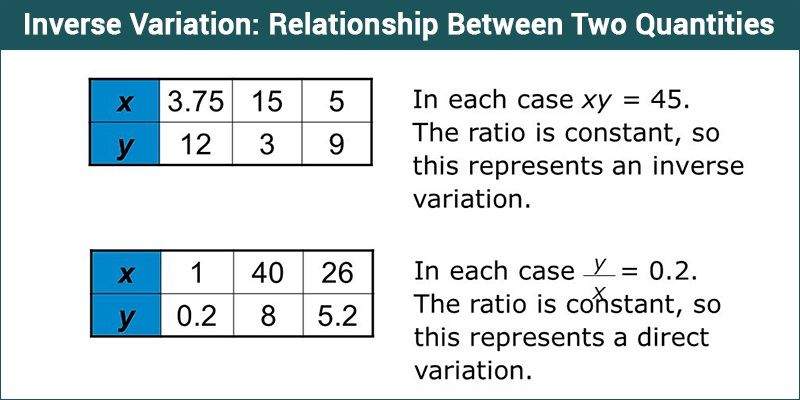 Inverse Variation Relationship Between Two Quantities Inverse