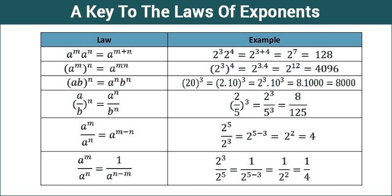how to add number with exponents