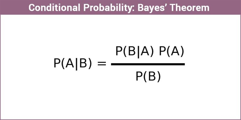 Bayes Theorem Conditional Probability Proof along with Solved Examples