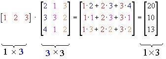 Algebra Of Matrices