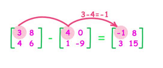 Application Of Matrices