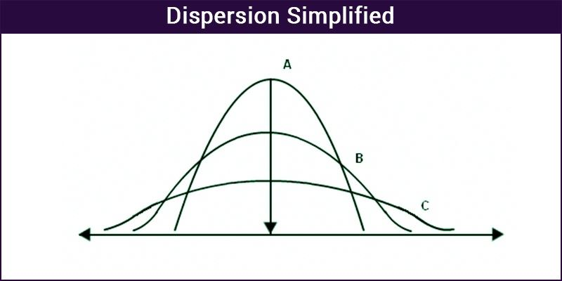 Dispersion - Simplified