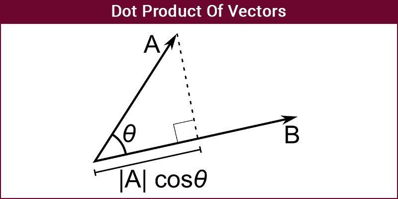 Dot Product Of Vectors