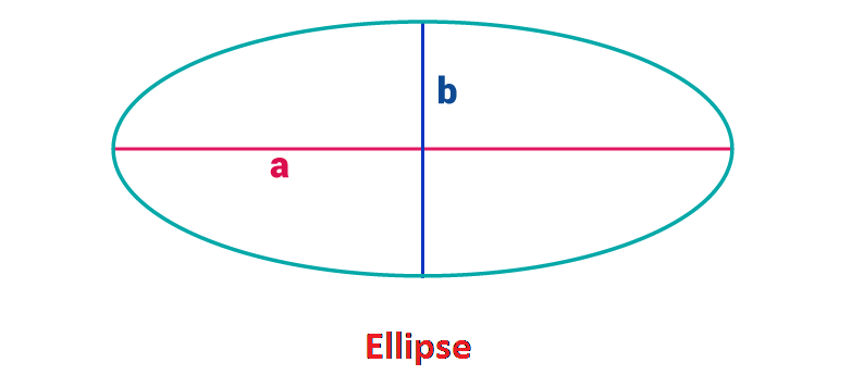 Area Of An Ellipse Proof For Area Formula And Examples Byjus