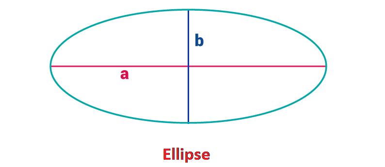 Area of Ellipse