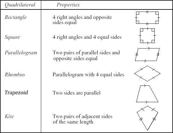 Quadrilateral shapes types quadrilateral properties formula types of quadrilaterals ccuart Image collections