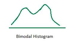 Bimodal Histogram