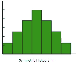 Histogram and difference between bar graphs histogram ccuart Gallery