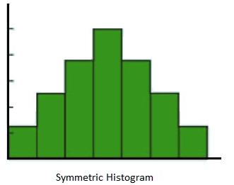 Symmetric Histogram