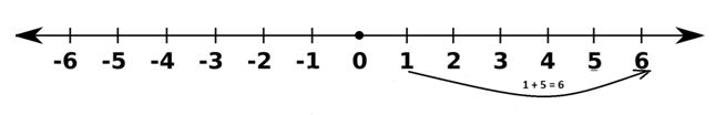 Adding 5 to 1