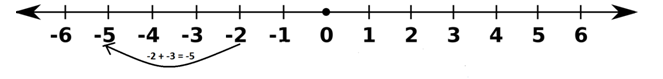 Adding -3 to -2