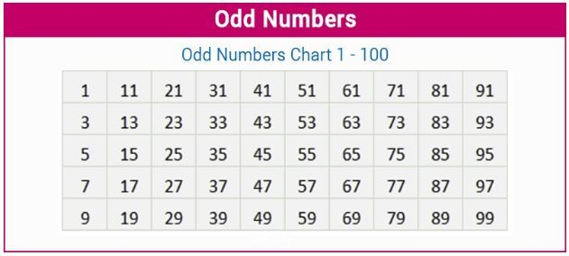 Odd Numbers Along With Their Definition List Of Consecutive Odd Number