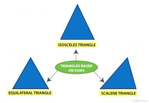 Triangles based on sides
