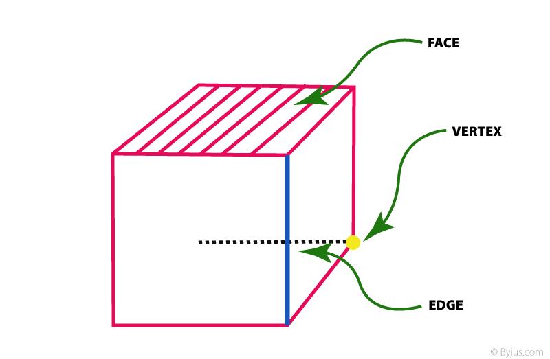 Cube: Face-Edge-Vertex