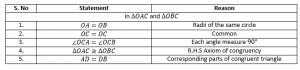 Proof Table