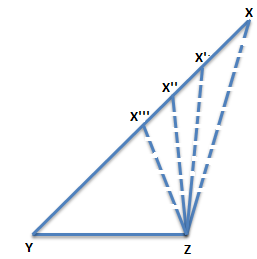 Triangle inequalities