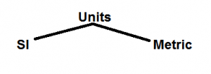 Sytem of Units