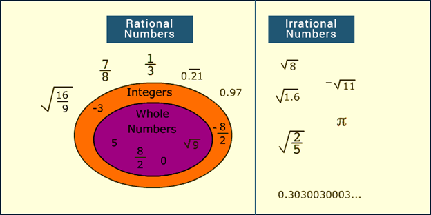 Rational Numbers - Definition & Examples | Irrational ...