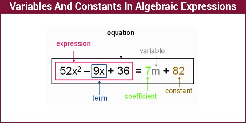 Algebraic Expressions Variables And Constants Math Equations Byjus