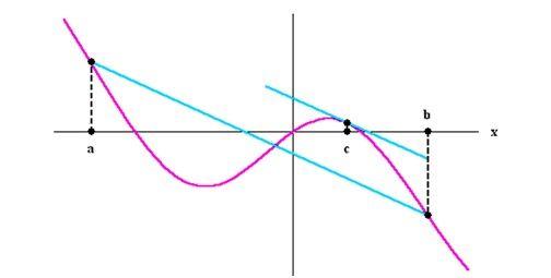 Mean - Value Theorem