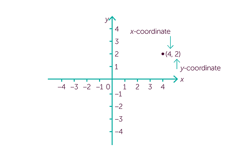 Introduction to co ordinate geometry parts of coordinate geometry coordinate geometry ccuart Images