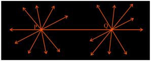 Euclid's Postulate