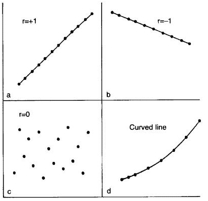 Correlation and Regression Statistics