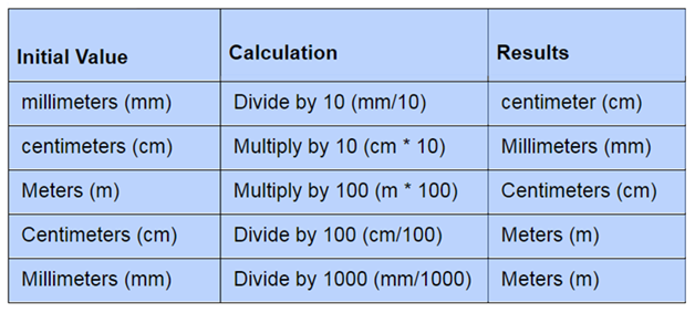 Metric conversion table