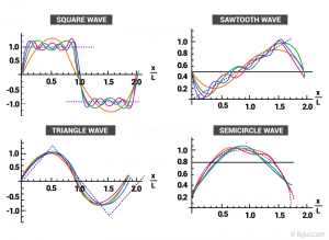 Fourier Series Graphs