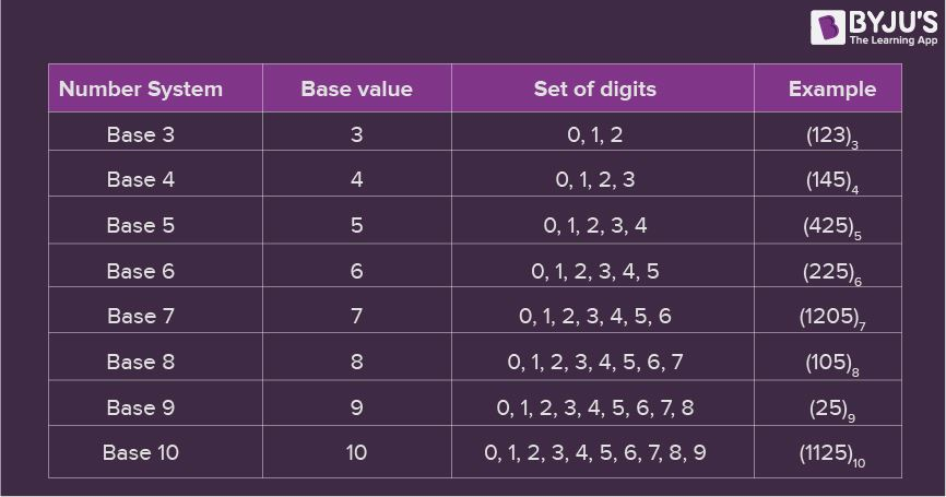 Number System - Introduction & Types of Number System BYJU'S