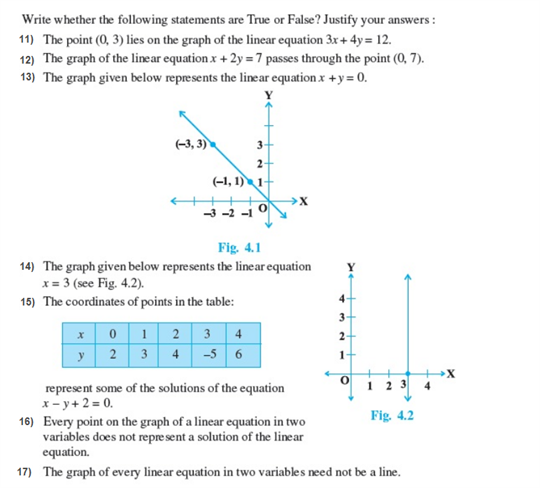 Important Questions for Class 9 Maths Chapter 4 Linear Equations in ...