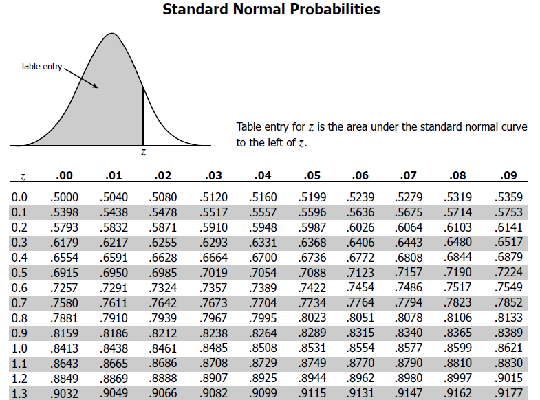 Z score table standard normal table negative z scores for Ti 85 table of values