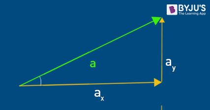 Component of Vectors