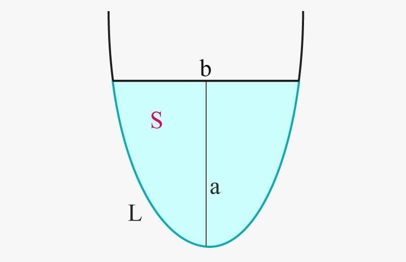 Area of a Parabola
