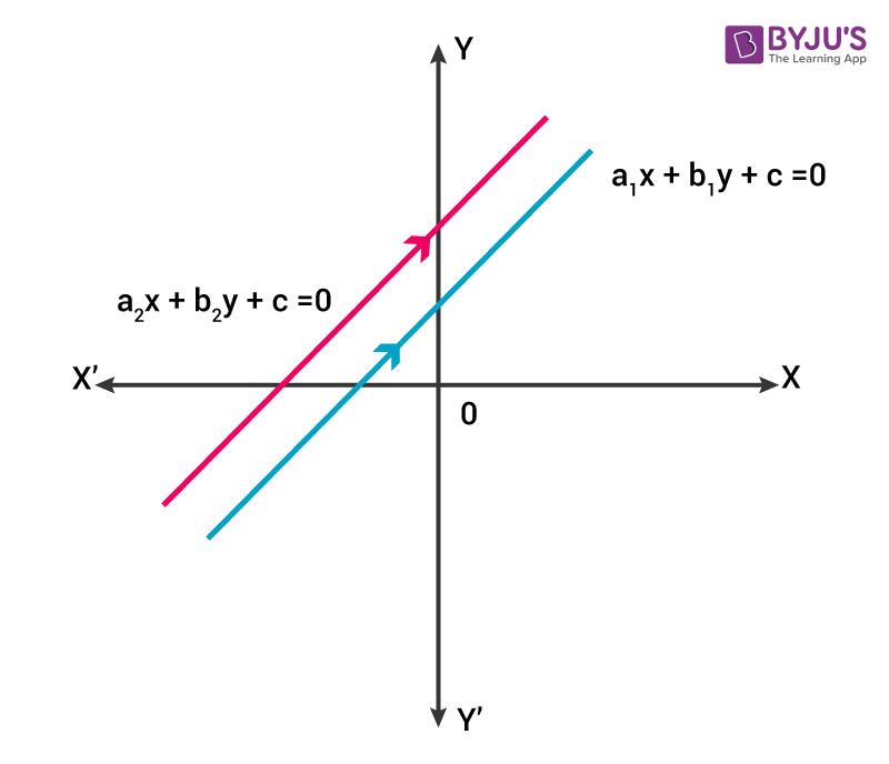 Linear Equation- Having no solution ( Parallel Lines)