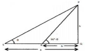 NCERT Solutions for Class 10 Maths – Some Applications of