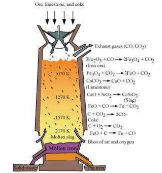 Ncert solutions for class 12 chemistry chapter 6 principles write the chemical reactions involved in zinc extraction from zinc blend ccuart Gallery