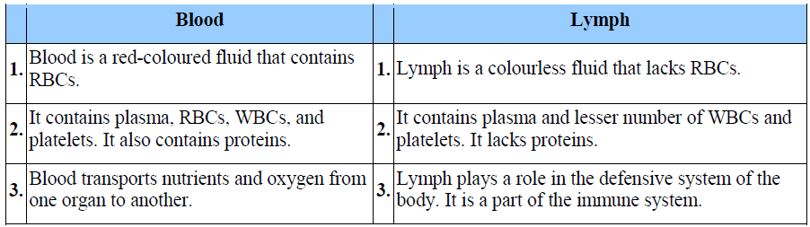 NCERT Solutions For Class 11 Biology Chapter 18 Body ...