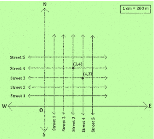 Chapter 3: Coordinate Geometry