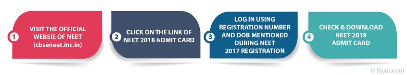 NEET Admit Card 2018