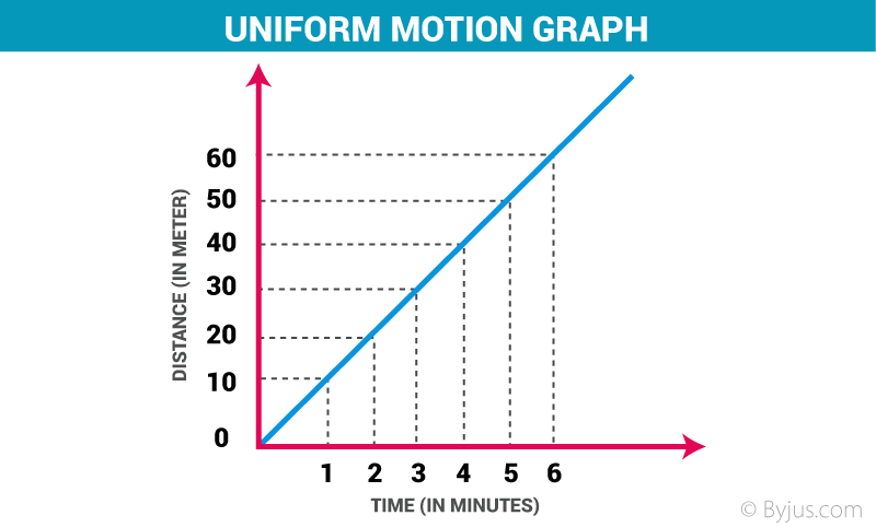 Uniform Motion And Non Uniform Motion Definition