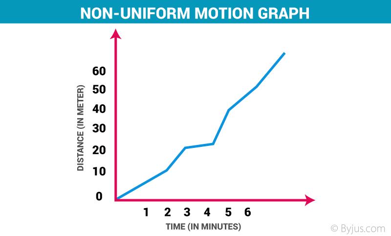 Non Uniform Motion