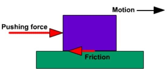 Forces Grade 11 Physics